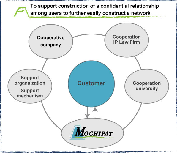 To support construction of a confidential relationship among users to further easily construct a network